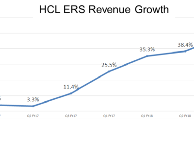 HCL Tech's ER&D Services Revenues Up an Incredible 47.7% in Q3 FY18