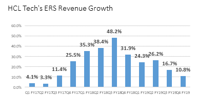 HCL ERS returns to Earth in Q4 FY19