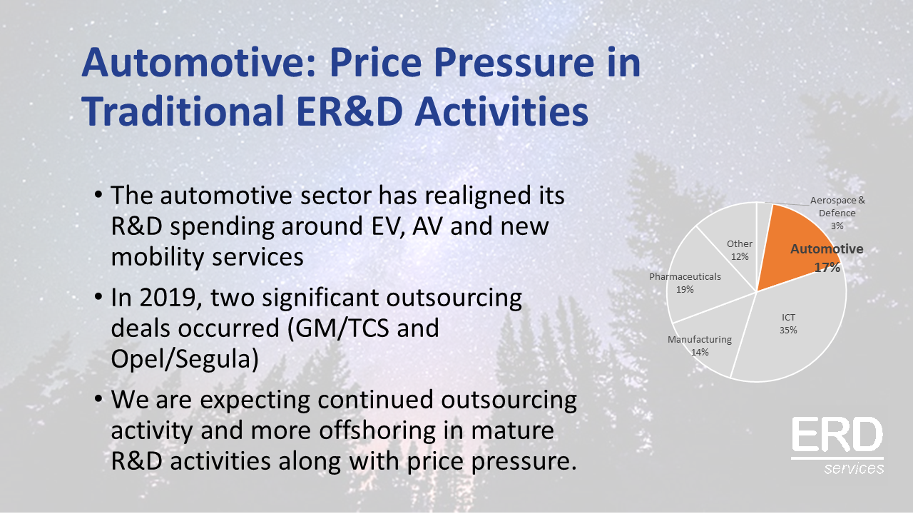 ERD-Spending-2020-Forecast-Automotive